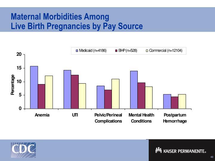 Maternal Morbidities Among