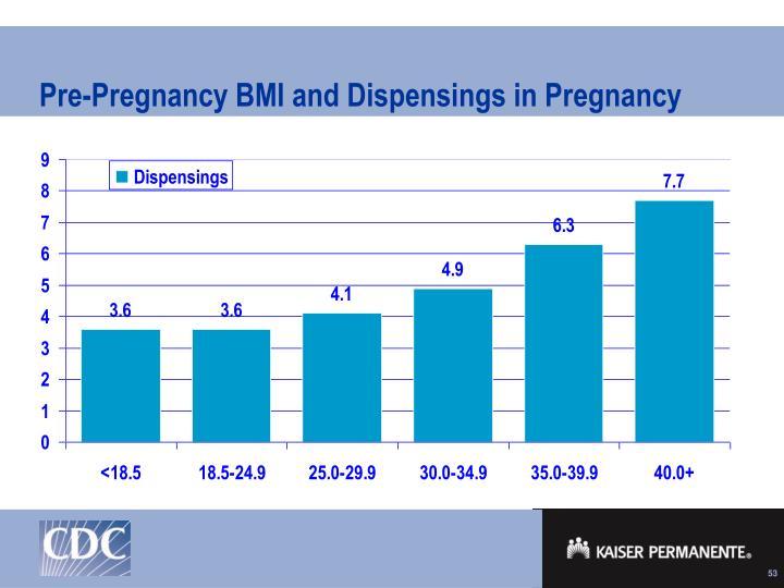Pre-Pregnancy BMI and Dispensings in Pregnancy