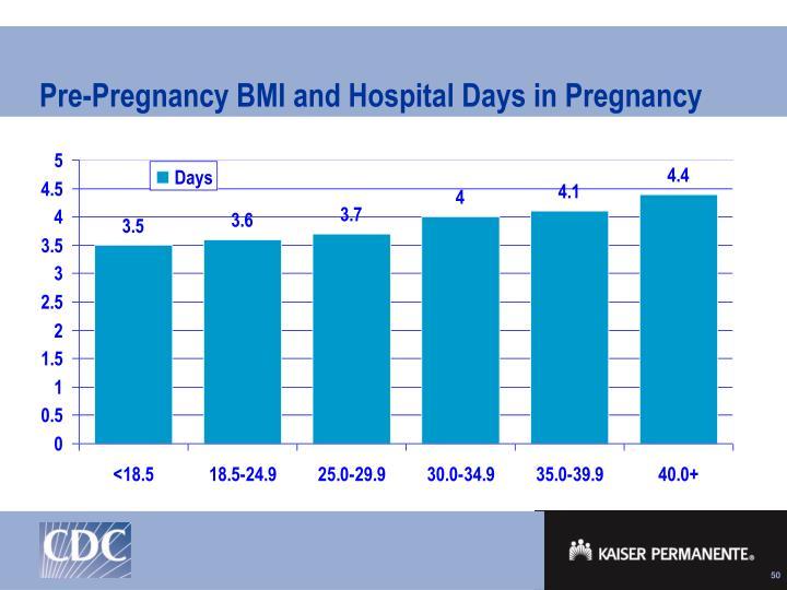 Pre-Pregnancy BMI and Hospital Days in Pregnancy