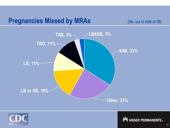 Pregnancies Missed by MRAs