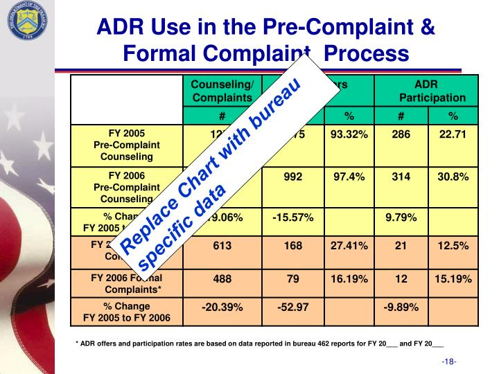 ADR Use in the Pre-Complaint & Formal Complaint  Process
