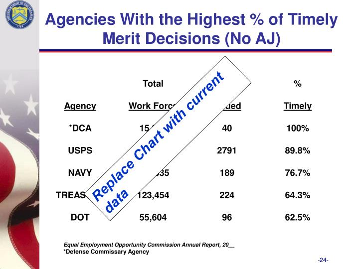 Agencies With the Highest % of Timely
