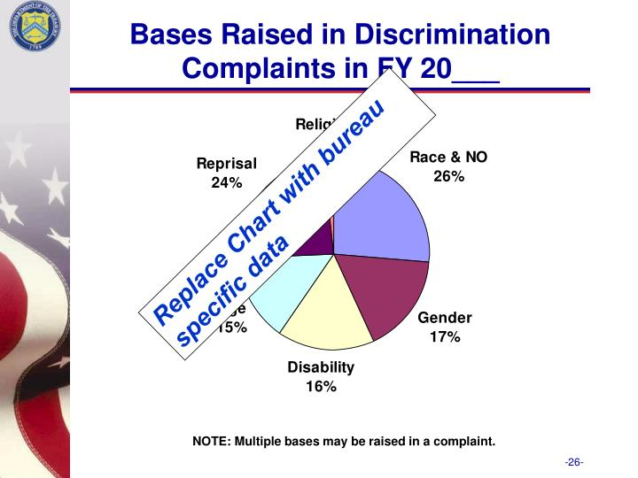 Bases Raised in Discrimination Complaints in FY 20___