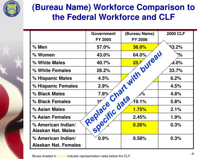 (Bureau Name) Workforce Comparison to the Federal Workforce and CLF