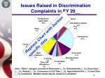 issues raised in discrimination complaints in fy 20