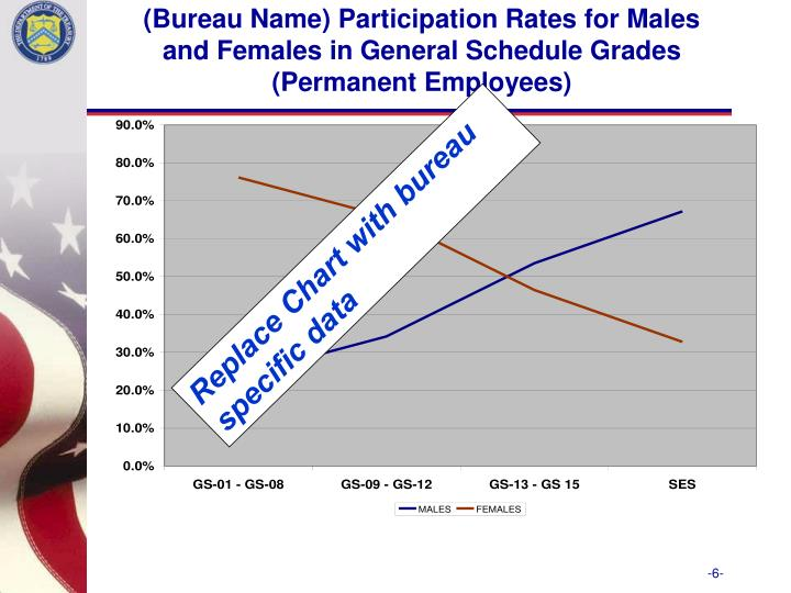 (Bureau Name) Participation Rates for Males