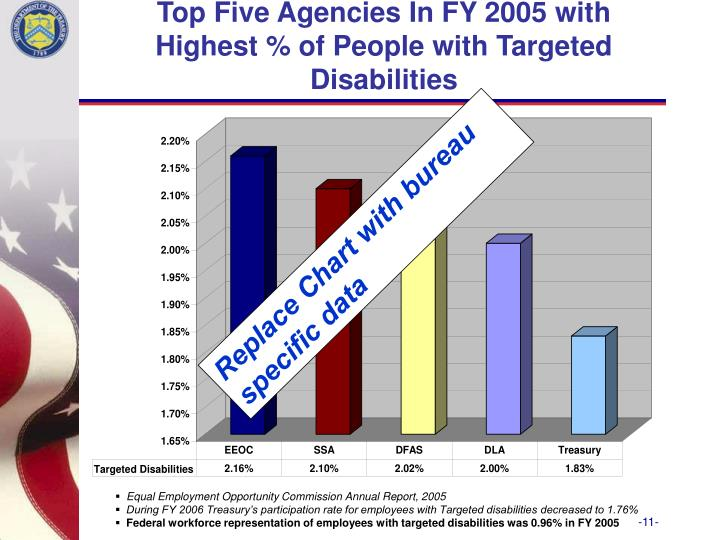 Top Five Agencies In FY 2005 with