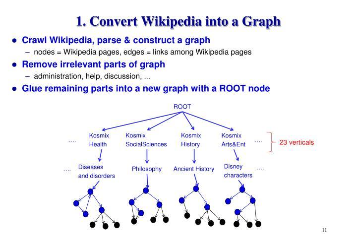 1. Convert Wikipedia into a Graph