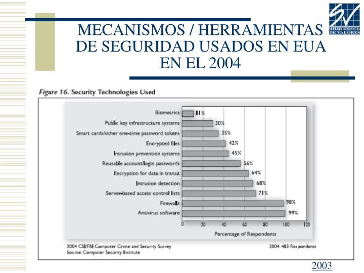 MECANISMOS / HERRAMIENTAS