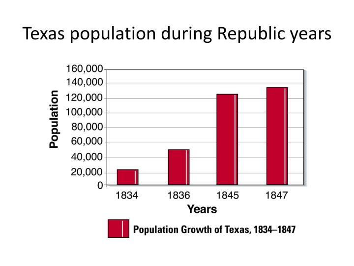 Texas population during Republic years