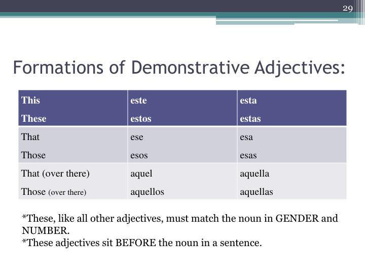 Formations of Demonstrative Adjectives: