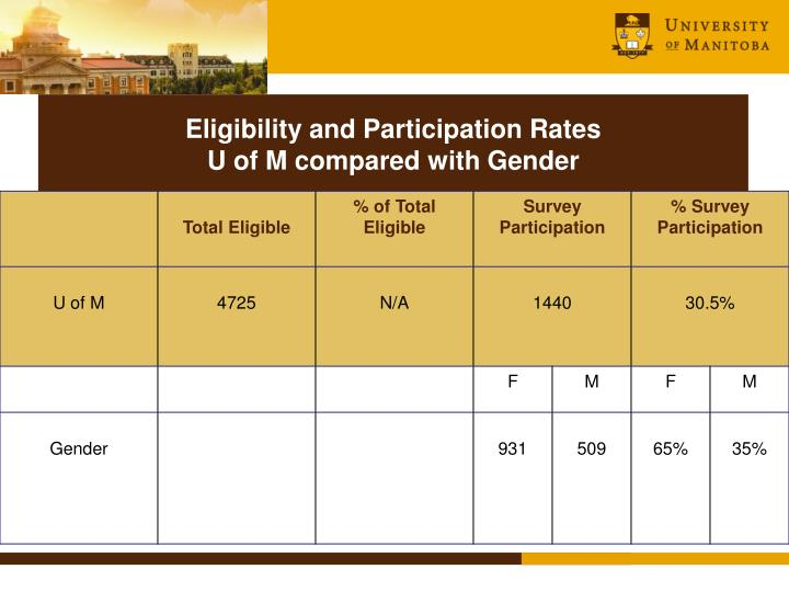 Eligibility and Participation Rates