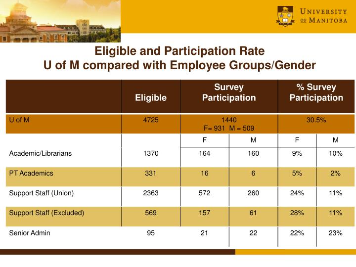 Eligible and Participation Rate