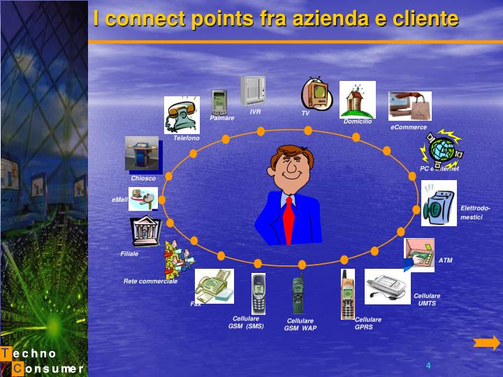 I connect points fra azienda e cliente