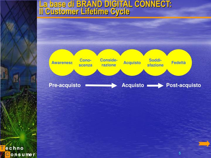 La base di BRAND DIGITAL CONNECT: