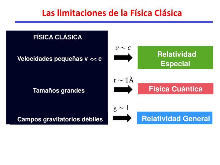 Las limitaciones de la Física Clásica