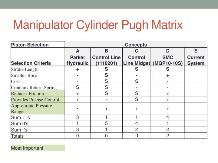 Manipulator Cylinder Pugh Matrix