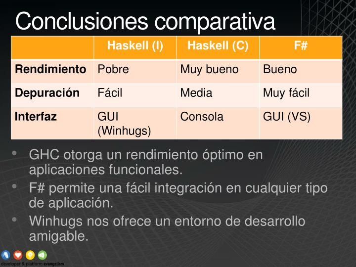Conclusiones comparativa
