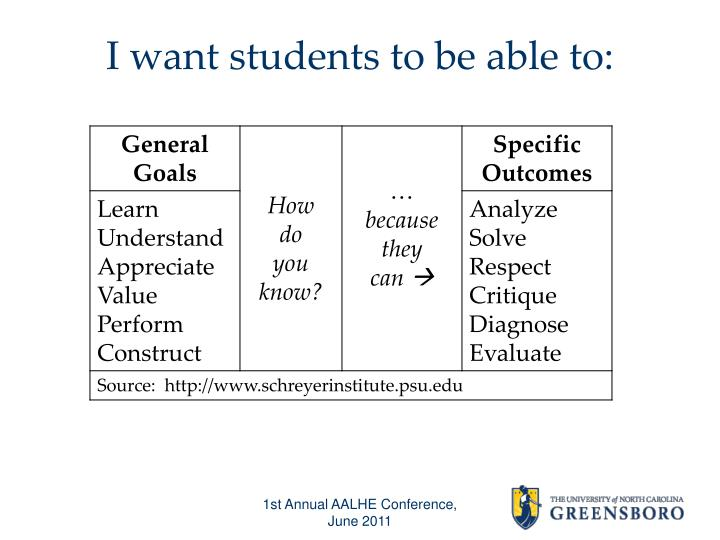 I want students to be able to: