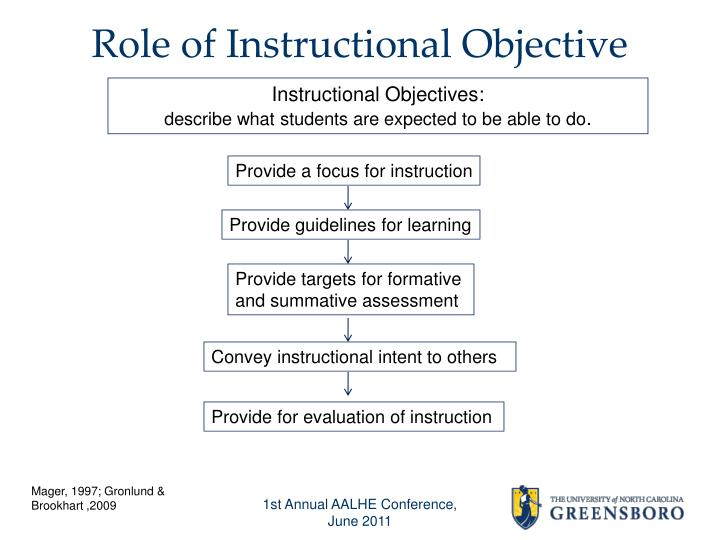 Role of Instructional Objective