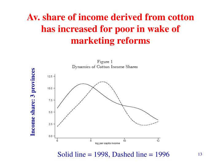 Av. share of income derived from cotton has increased for poor in wake of marketing reforms