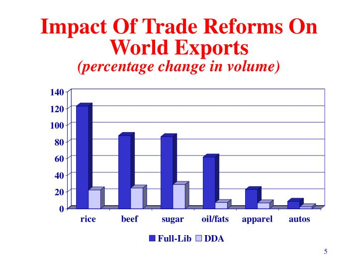 Impact Of Trade Reforms On World Exports