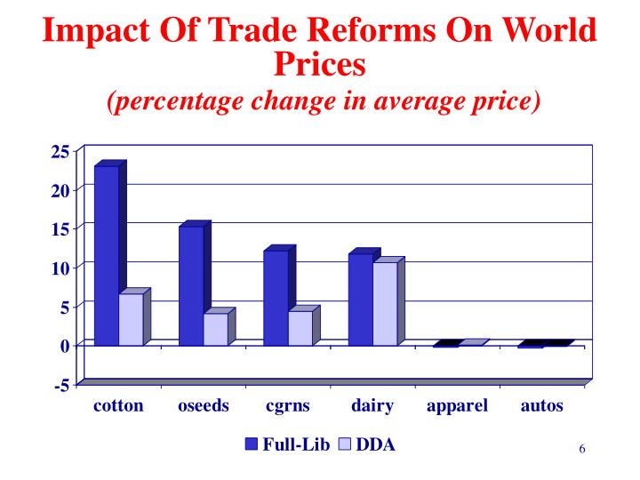 Impact Of Trade Reforms On World Prices
