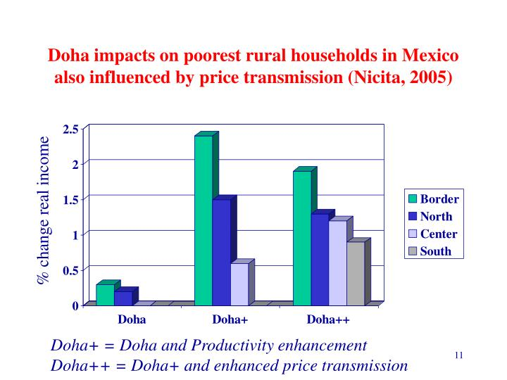 Doha impacts on poorest rural households in Mexico also influenced by price transmission (Nicita, 2005)