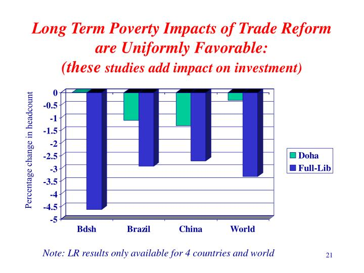 Long Term Poverty Impacts of Trade Reform are Uniformly Favorable: