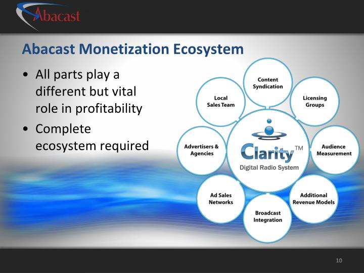 Abacast Monetization Ecosystem
