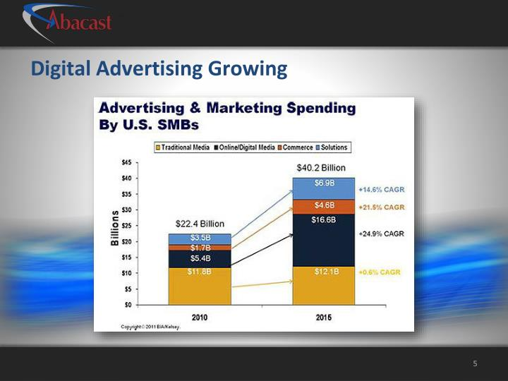 Digital Advertising Growing