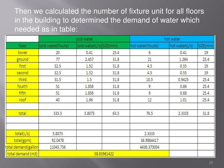 Then we calculated the number of fixture unit for all floors in the building to determined the demand of water which needed as in table: