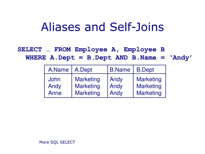 Aliases and Self-Joins