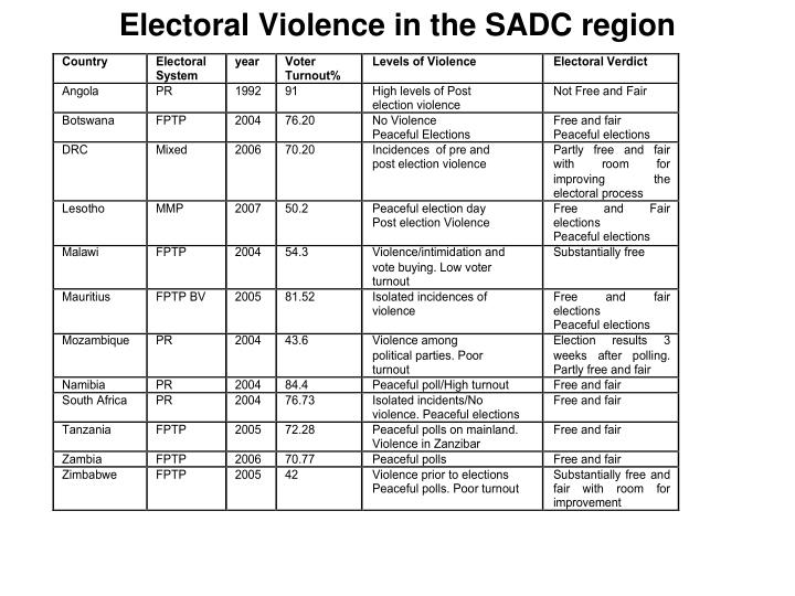 Electoral Violence in the SADC region