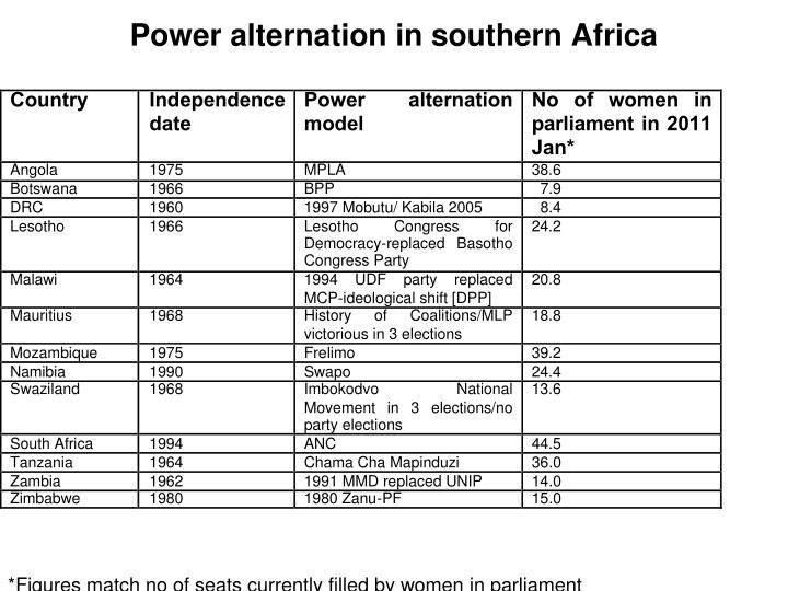 Power alternation in southern Africa