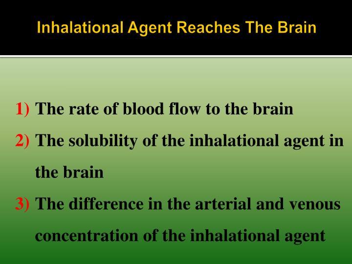 Inhalational