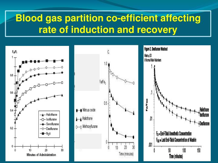 Blood gas partition co-efficient affecting rate of induction and recovery