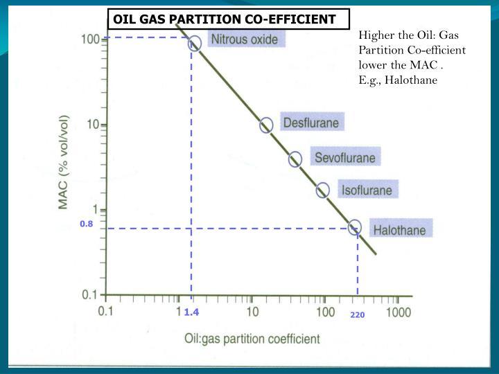 OIL GAS PARTITION CO-EFFICIENT