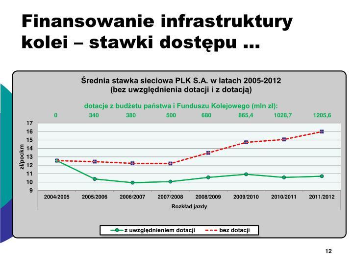 Finansowanie infrastruktury kolei – stawki dostępu …