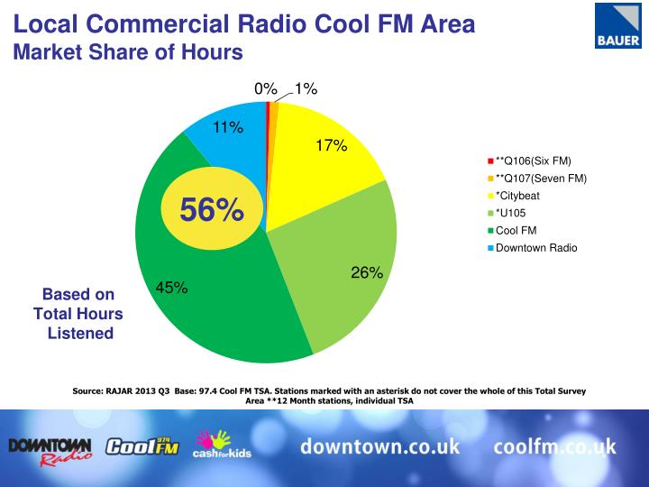 Local Commercial Radio Cool FM Area
