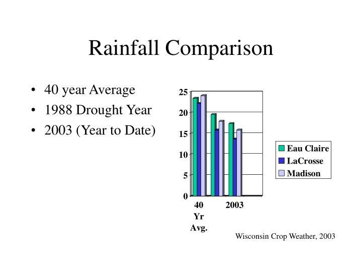 Rainfall Comparison