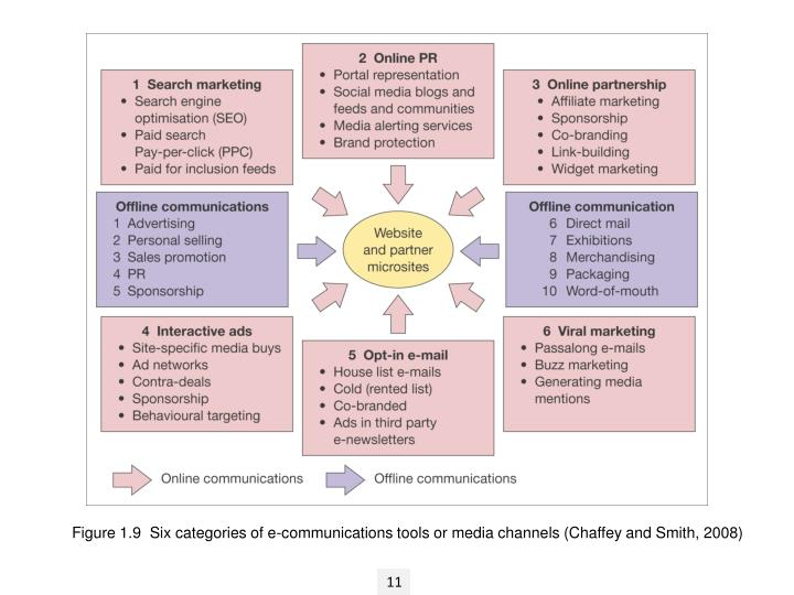Figure 1.9  Six categories of e-communications tools or media channels (Chaffey and Smith, 2008)