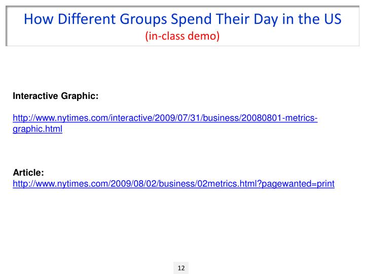 How Different Groups Spend Their Day in the US