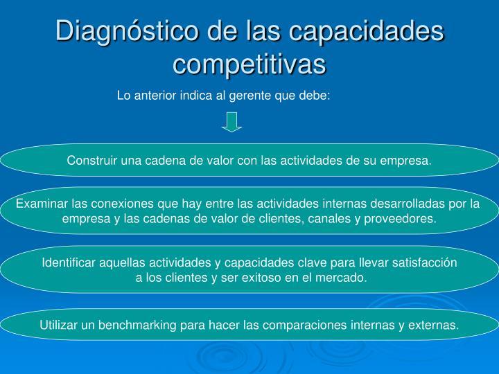 Diagnóstico de las capacidades competitivas
