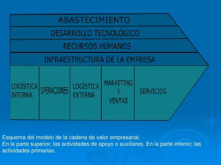 Esquema del modelo de la cadena de valor empresarial.