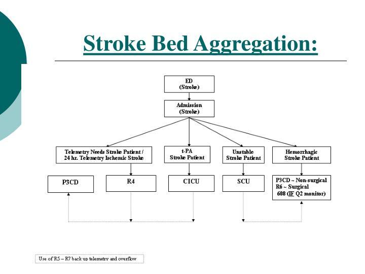 Stroke Bed Aggregation: