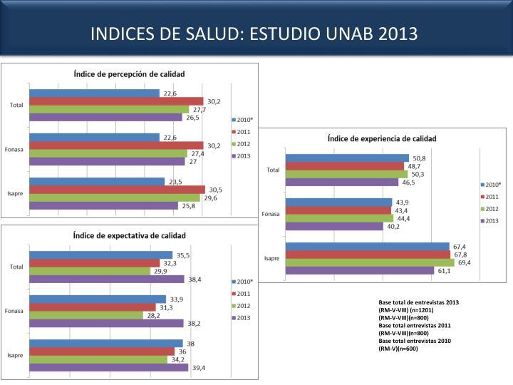 INDICES DE SALUD: ESTUDIO UNAB 2013