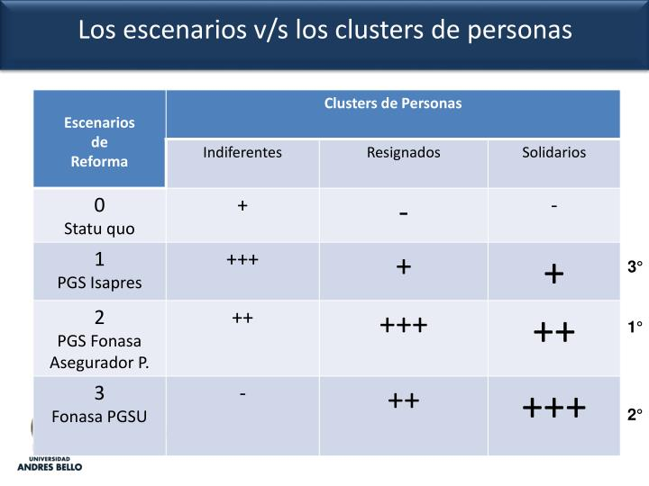 Los escenarios v/s los clusters de personas