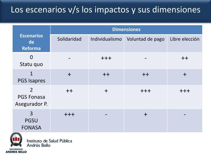 Los escenarios v/s los impactos y sus dimensiones