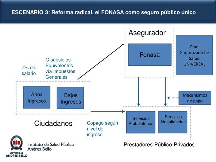 ESCENARIO 3: Reforma radical, el FONASA como seguro público único